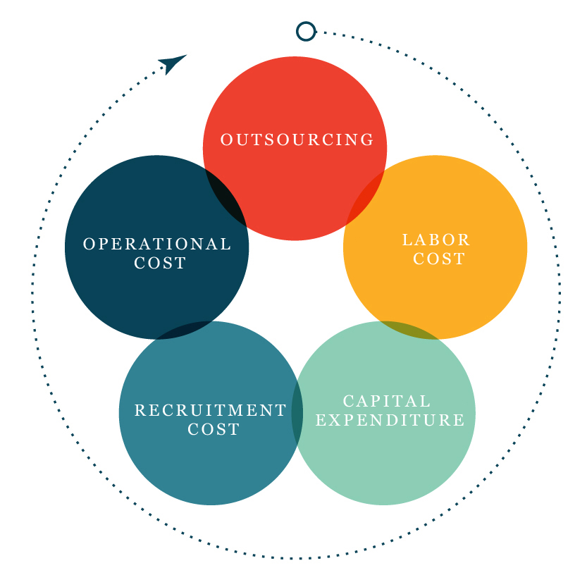 opposing outsourcing of labor by us corporations Remarkably, it was the united states who supported outsourcing and now it is the united states that feels its economic progress is being threatened by outsourcing one may argue that the financial situations that existed two decades earlier are not the same as they are today, thus the change of time, business priorities of economies have also.